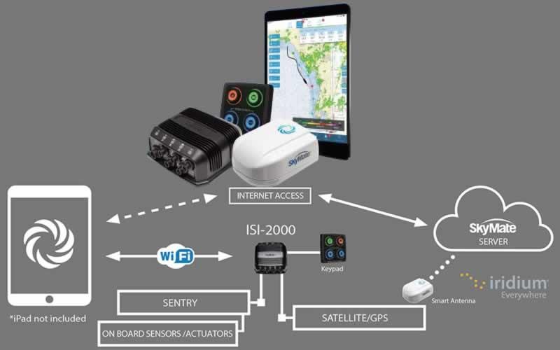 Mazu iPad Satellite Tracking App